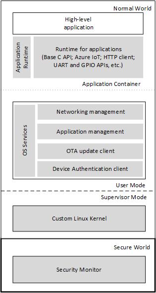 Cortex-A software architecture