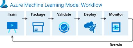Azure Machine Learningサービスのワークフロー