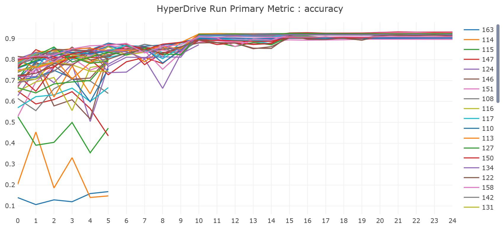 Azure Machine Learningサービスのハイパー パラメーター チューニング