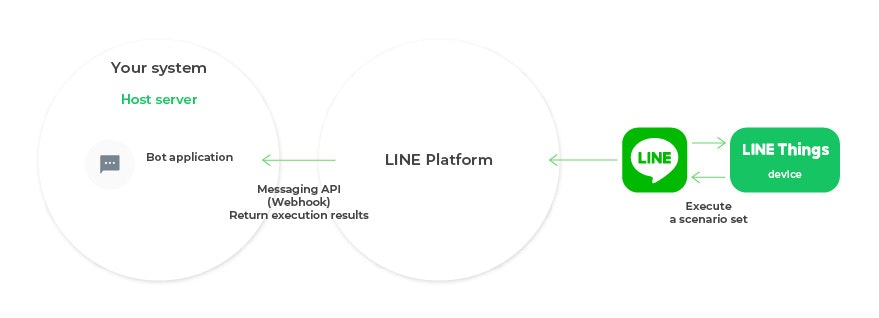https://engineering.linecorp.com/wp-content/uploads/2019/05/about-auto-communication-01.jpg