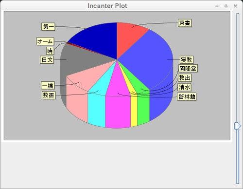 スライダー付き3D円グラフ