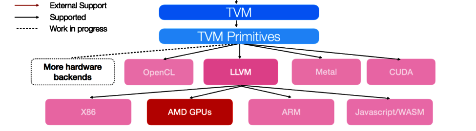 TVM Backend