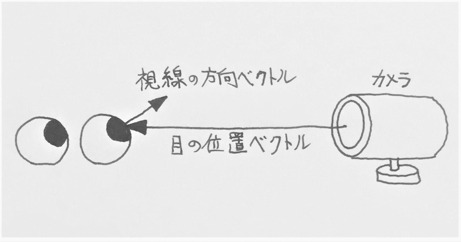 視線の方向と目の位置のベクトル