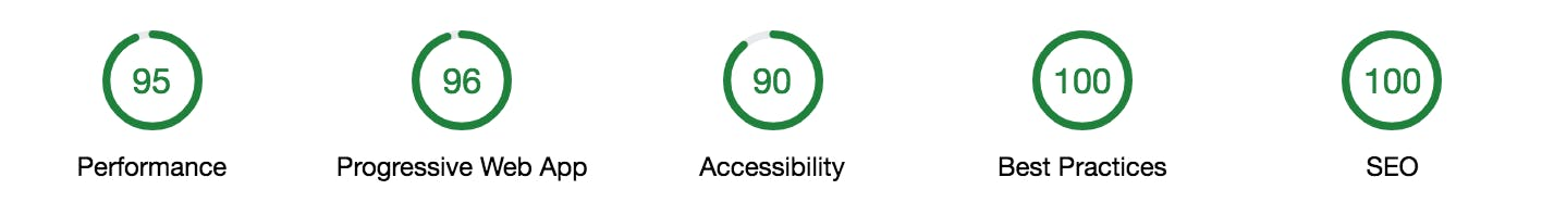 Perfomance 95, PWA 96, Accessibility 90, Best Practice 100, SEO 100