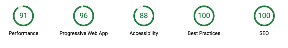 Perfomance 91, PWA 96, Accessibility 88, Best Practice 100, SEO 100