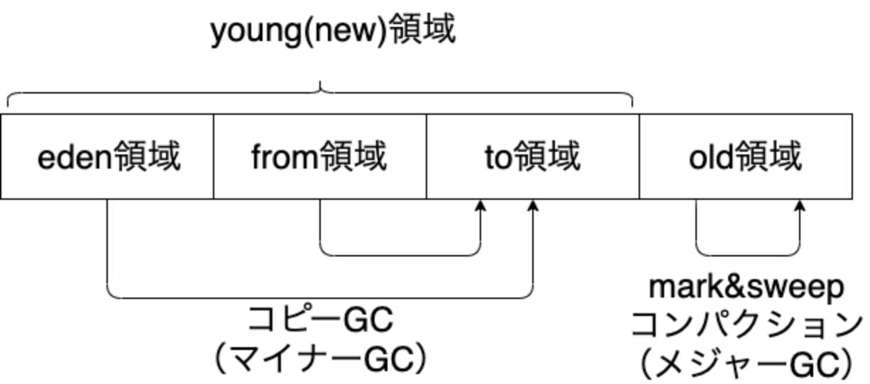 世代別GC