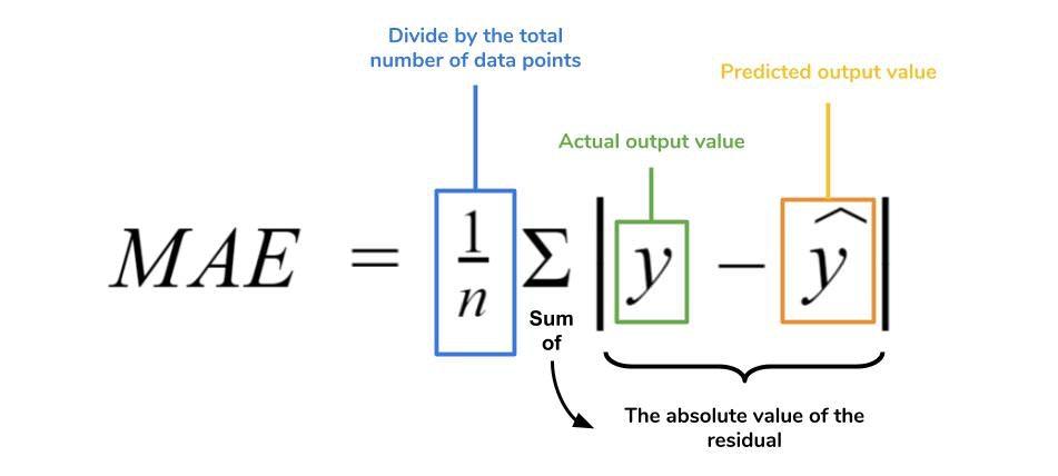 MAE Equation