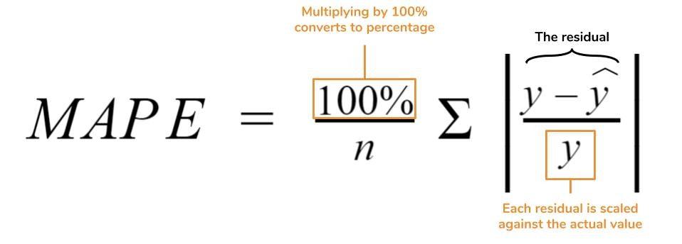 MAPE Equation