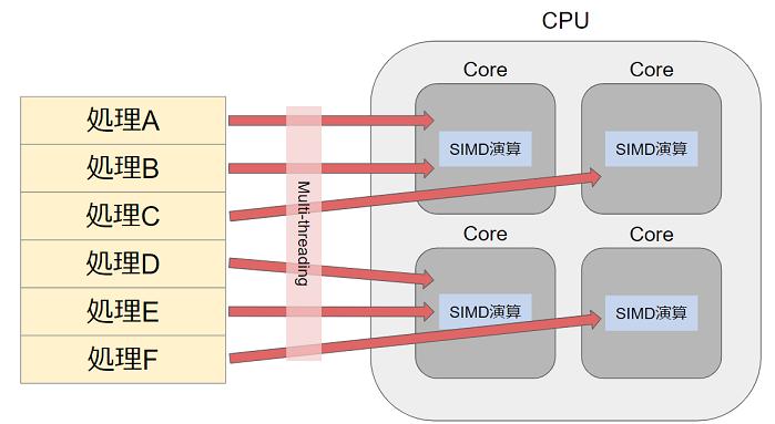 マルチスレッド処理/SIMD演算図解