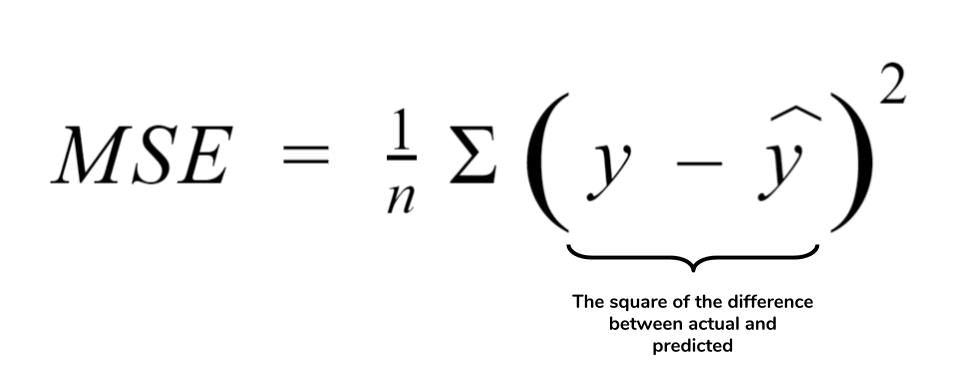 MSE Equation