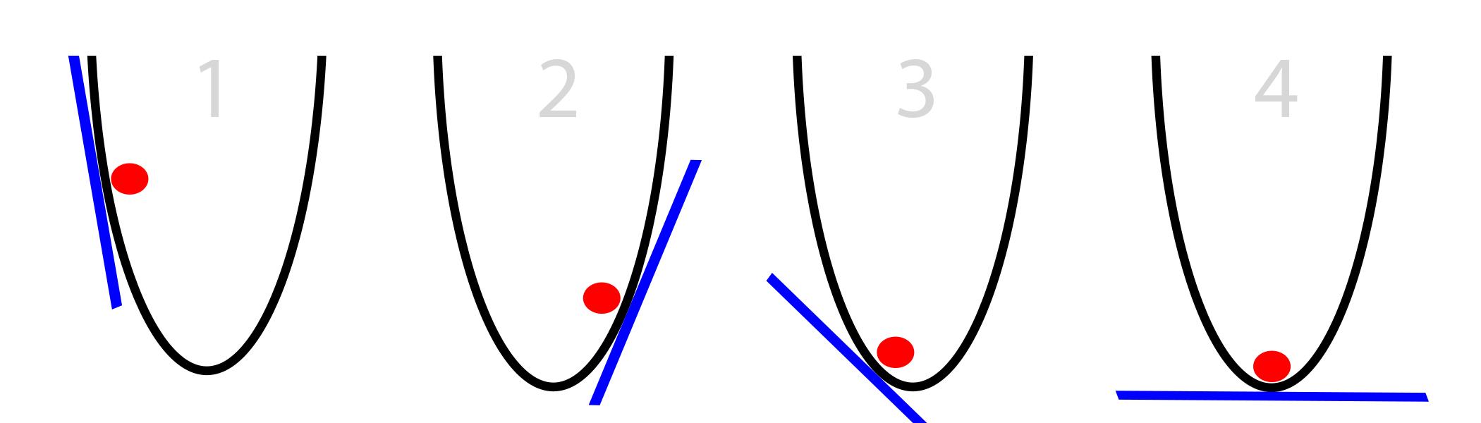 2 次関数における最急降下法