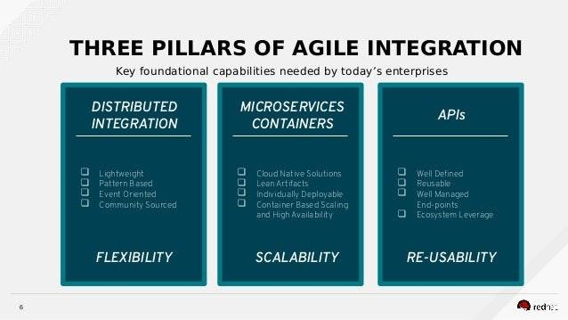 Agile Integration