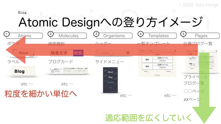 Introduce-atomic-design-as-refactoring-09