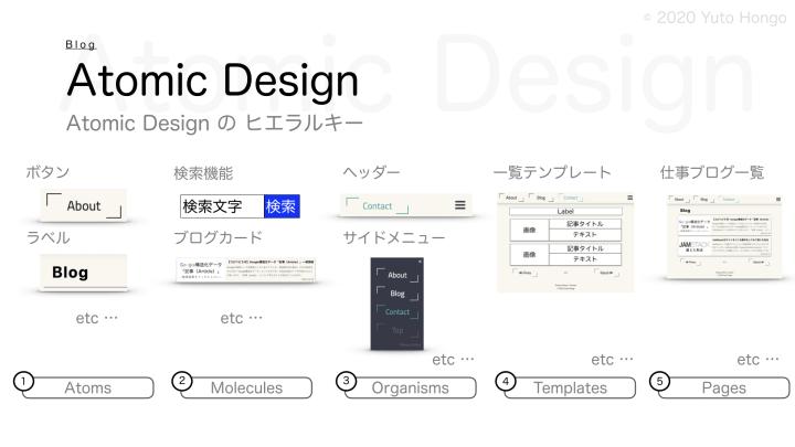 Introduce-atomic-design-as-refactoring-01