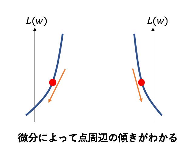 グラフの一部と微分