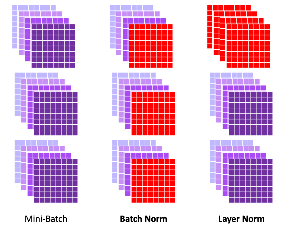 Layer Normalization
