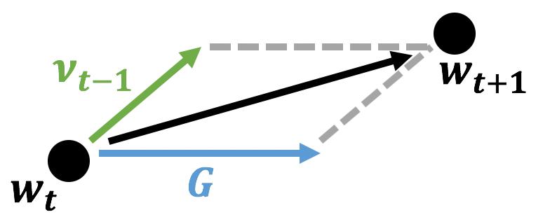 Momentumのベクトル図