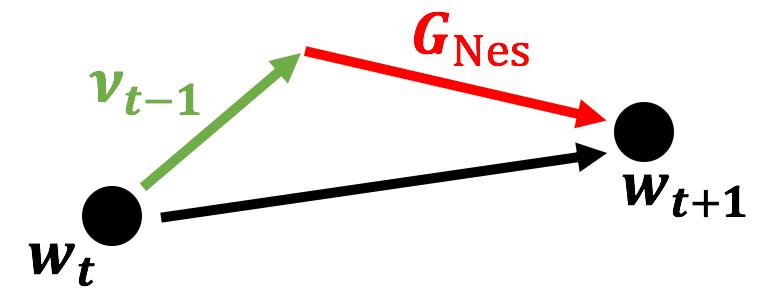 Nesterovの加速勾配法のベクトル図