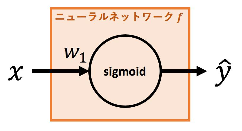 1層sigmoidNN