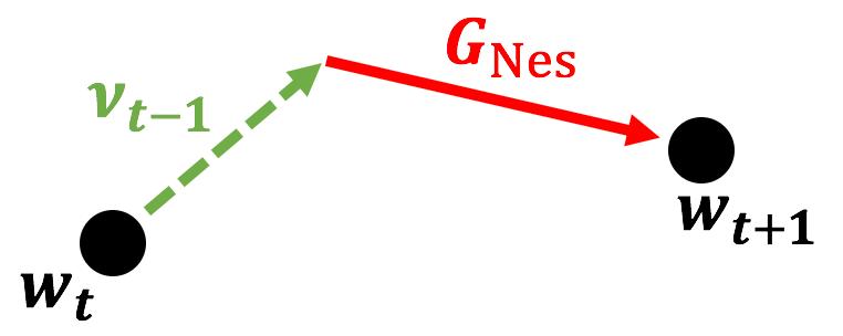 Nesterovにおいて先にwt+1を見つけるベクトル図