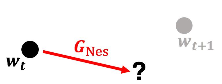 Nesterovの勾配の矢印しかないベクトル図