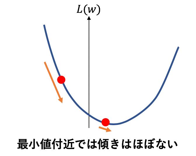 二次関数の最小値周辺と遠くの傾き