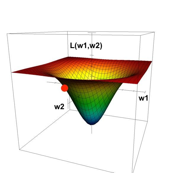 w1,w2が左側にあるグラフ