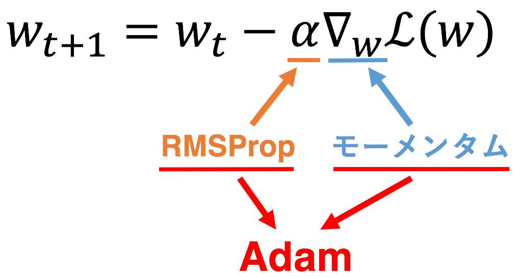 RMSProp+Momentum=Adam
