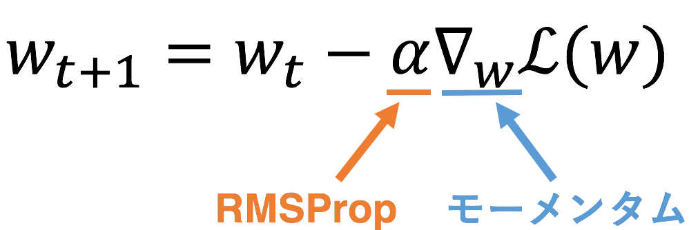 SGDの更新式とRMSProp, Momentumの関係