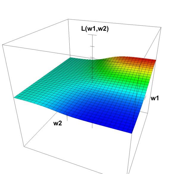 2層sigmoidNNの損失関数のグラフ