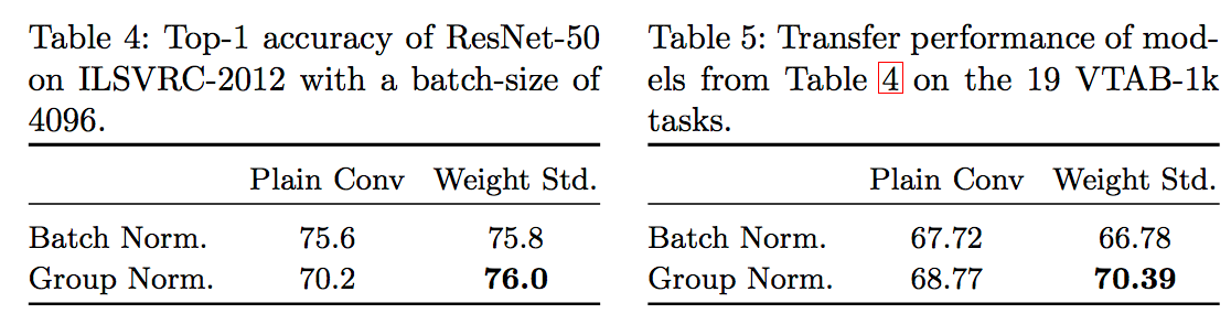Table4,5