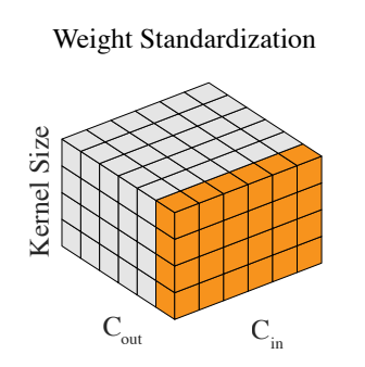 Weight Standardization