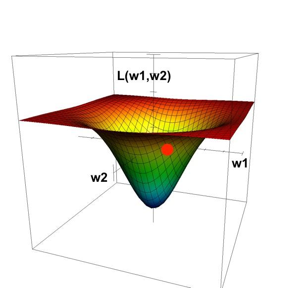 w1,w2が右側にあるグラフ