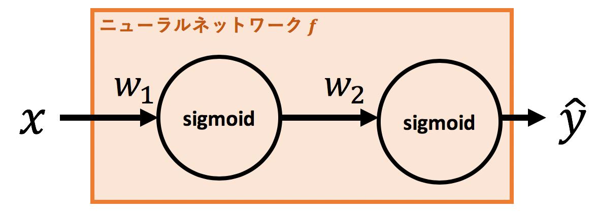 2層sigmoidNN