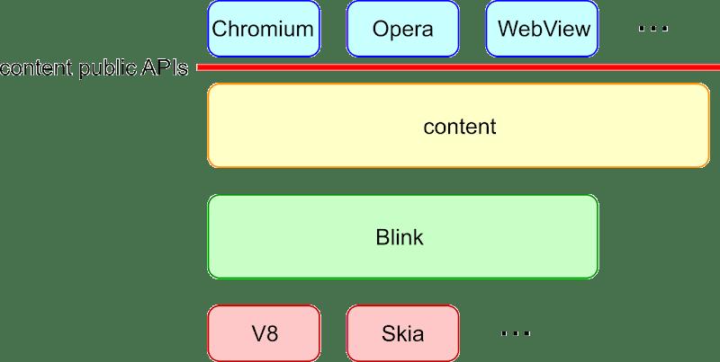 レイヤー図