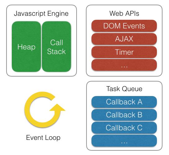 JavaScriptエンジン