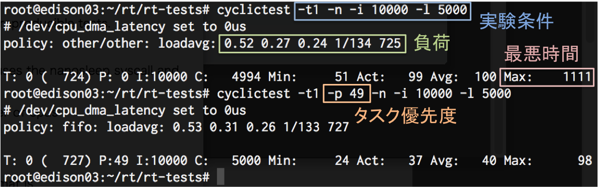cyclictestの結果の見方