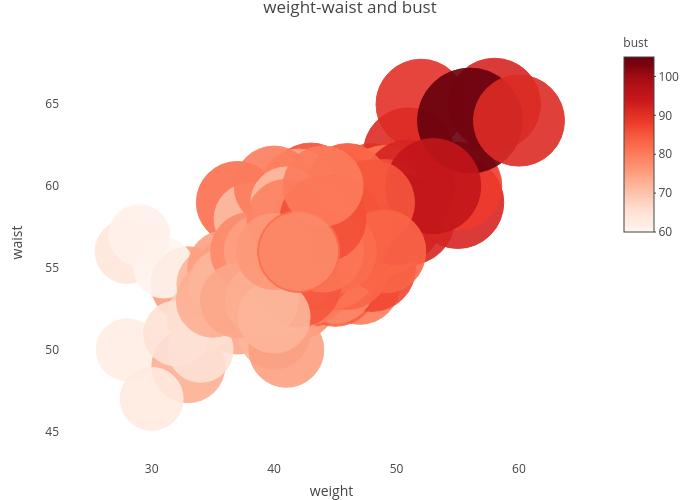 weight-waist-bust-bubble