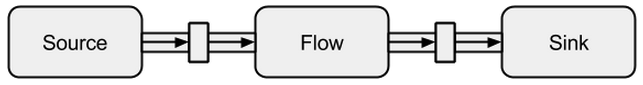 source-flow-sink