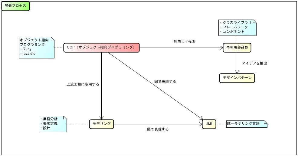 オブジェクト指向の全体図と発展過程.png