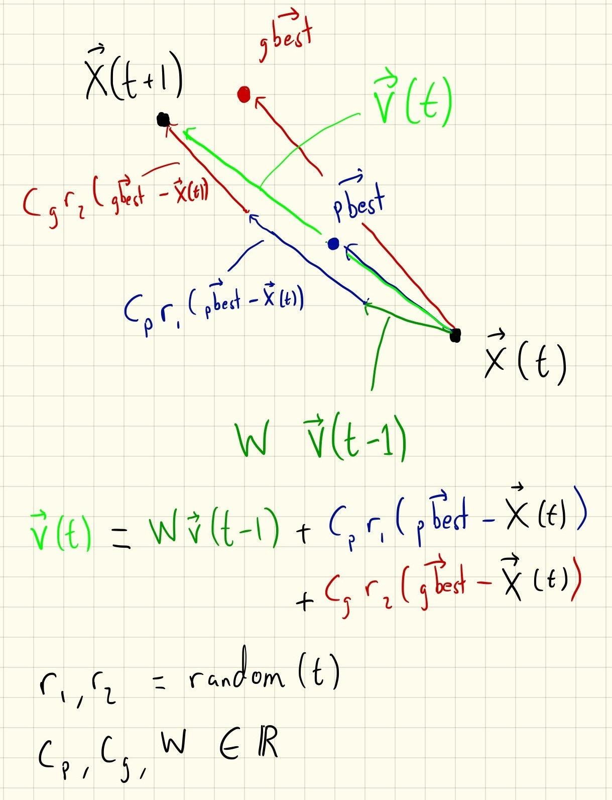 pso_velocity.jpg