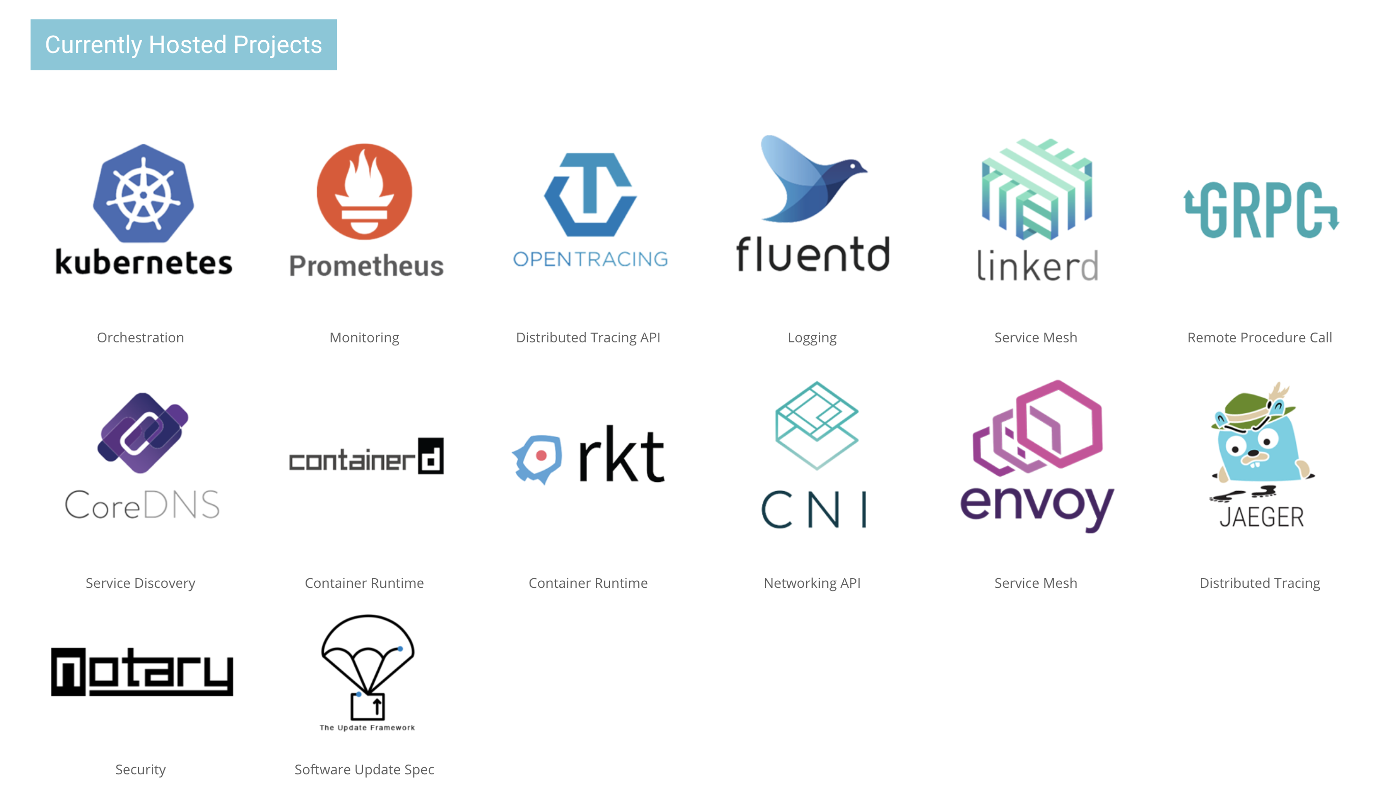 CNCF Projects