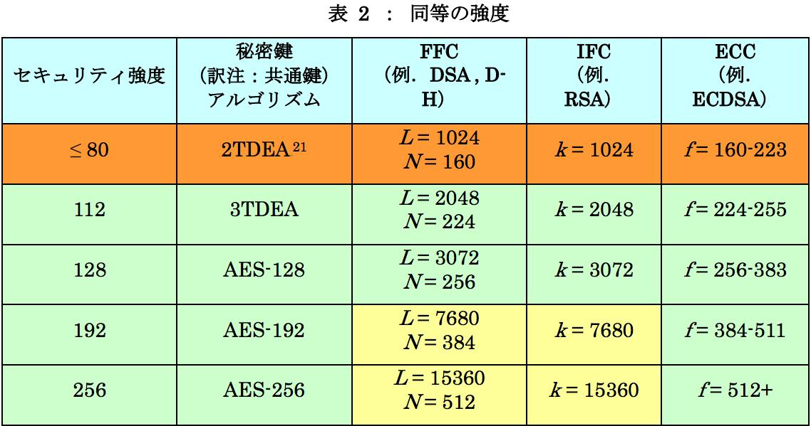 NIST_SP_800-57.png