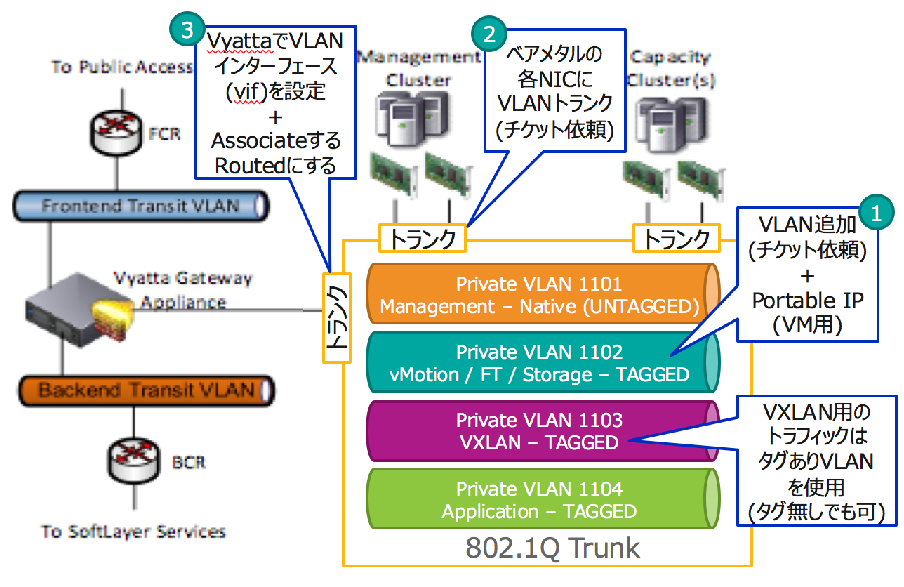 vmwareネットワーク構成.png