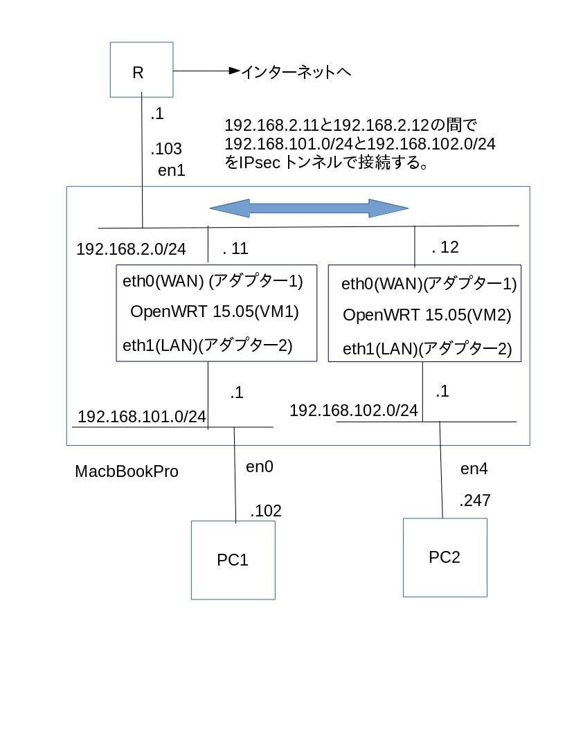 OpenWRT site2site IPsec (2) - Qiita