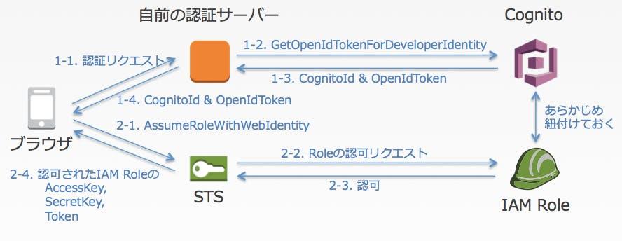 developerAuthenticatedIdentity.png