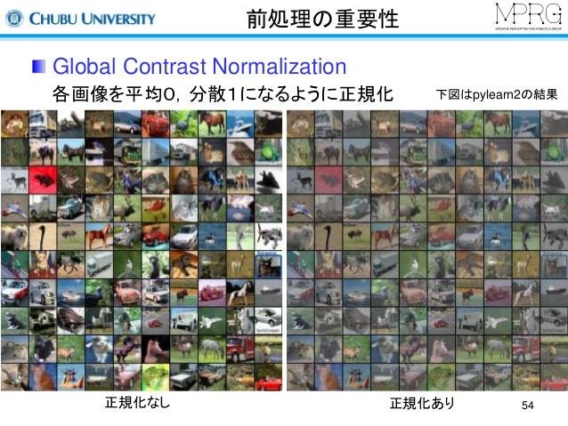 miru2014-tutorial-deeplearning-54-638.jpg