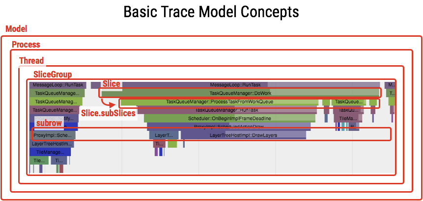 trace modelの基本知識