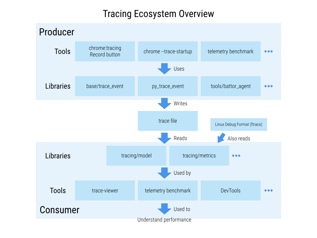 Tracing Ecosystem概容