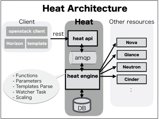 Heat Architecture.002.png